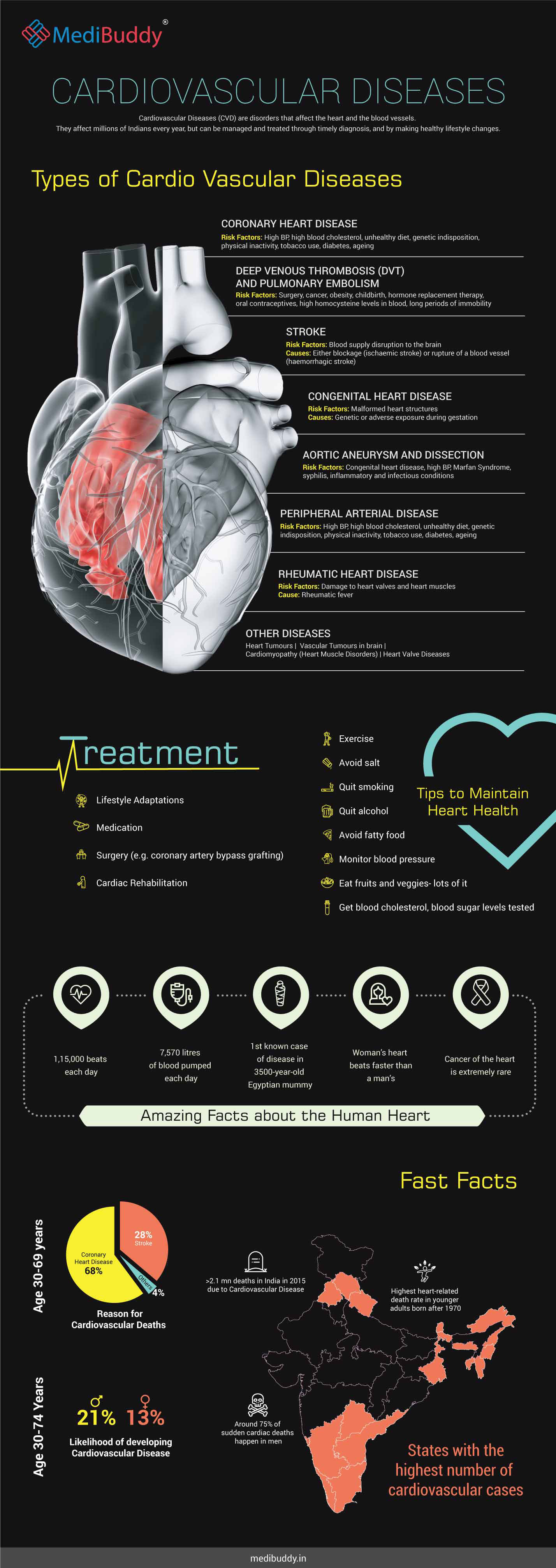 Heart disease, prevention and treatment