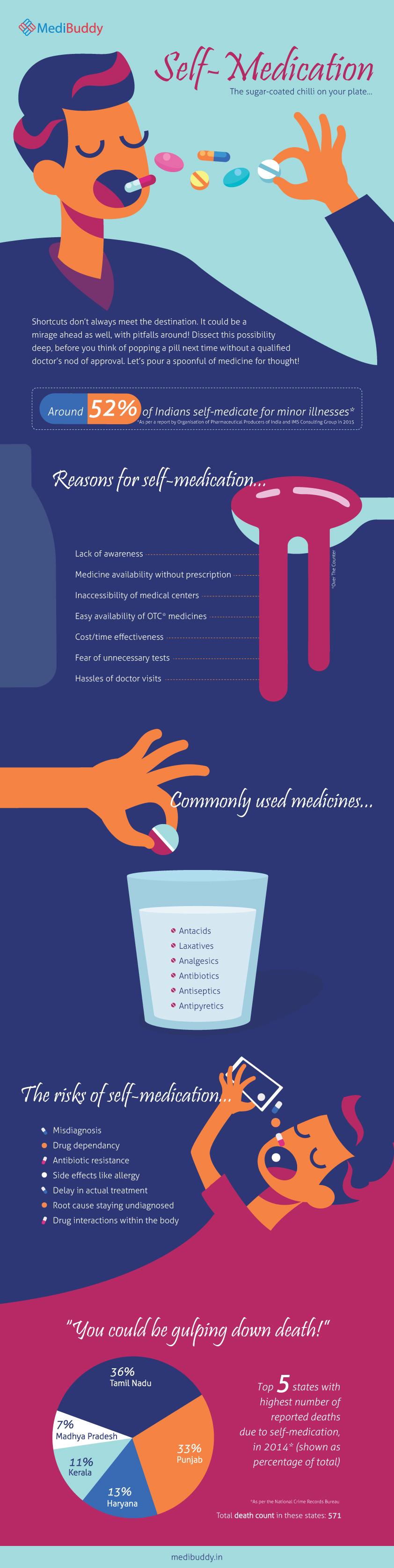 Self medication: Advantages and risks